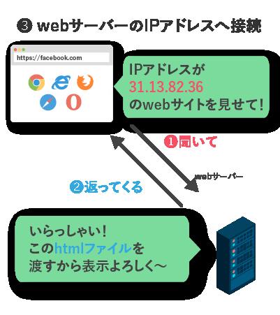 webサーバーのIPアドレスへ接続