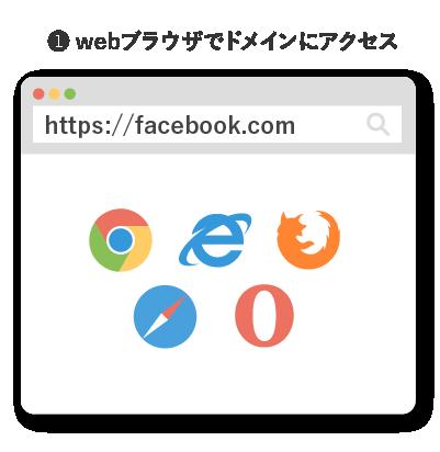 webブラウザでドメインにアクセス