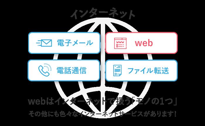 webはインターネットで扱うものの一つ