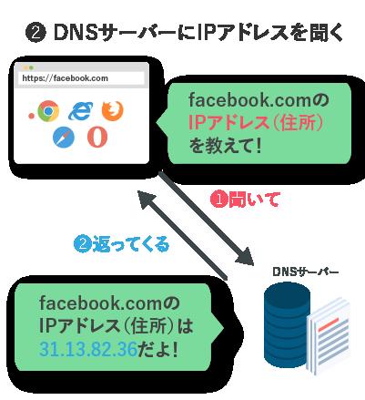 DNSサーバーにIPアドレスを聞く