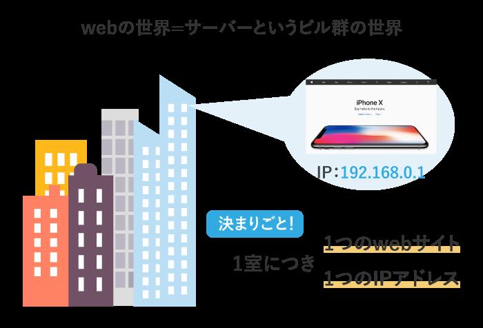 webの世界はサーバーというビル群でできている