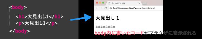 bodyに書いたhtmlがブラウザに表示される