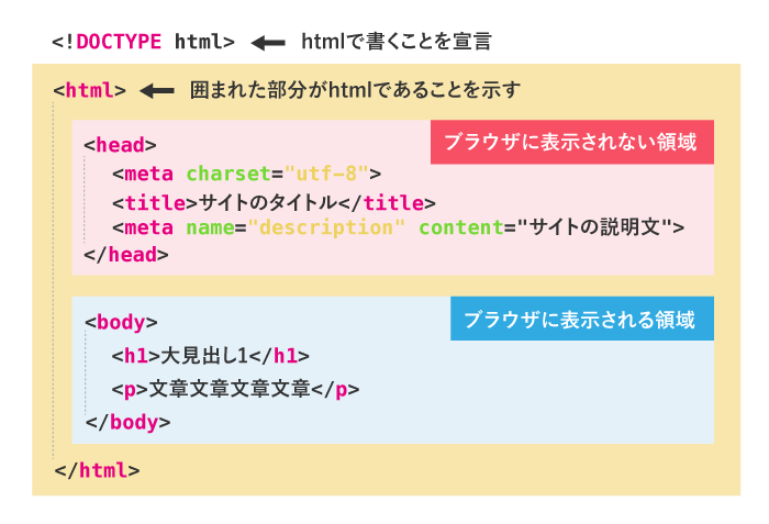htmlの定型文の意味
