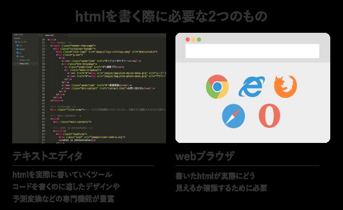 htmlを書く際に必要な2つのツール