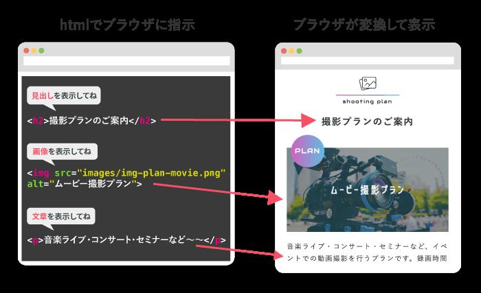htmlのはたらき
