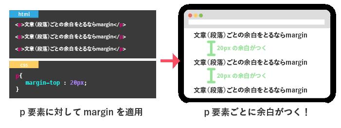 p要素のmarginを適用する