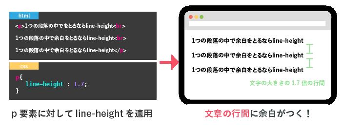 brタグはline-heightで行間を調整する