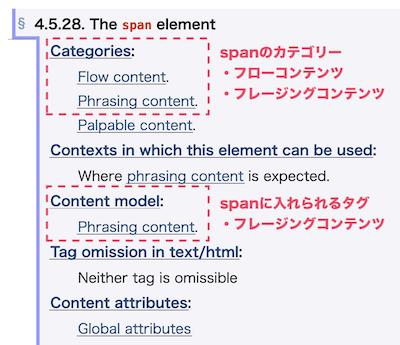 spanのカテゴリーとコンテンツモデル
