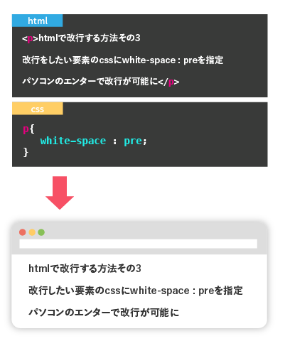 cssでwhite-space:preを使用する
