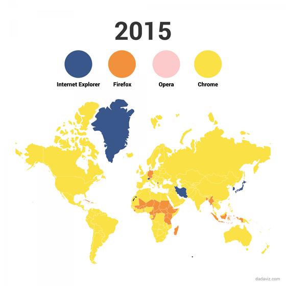 2015年のブラウザのシェア