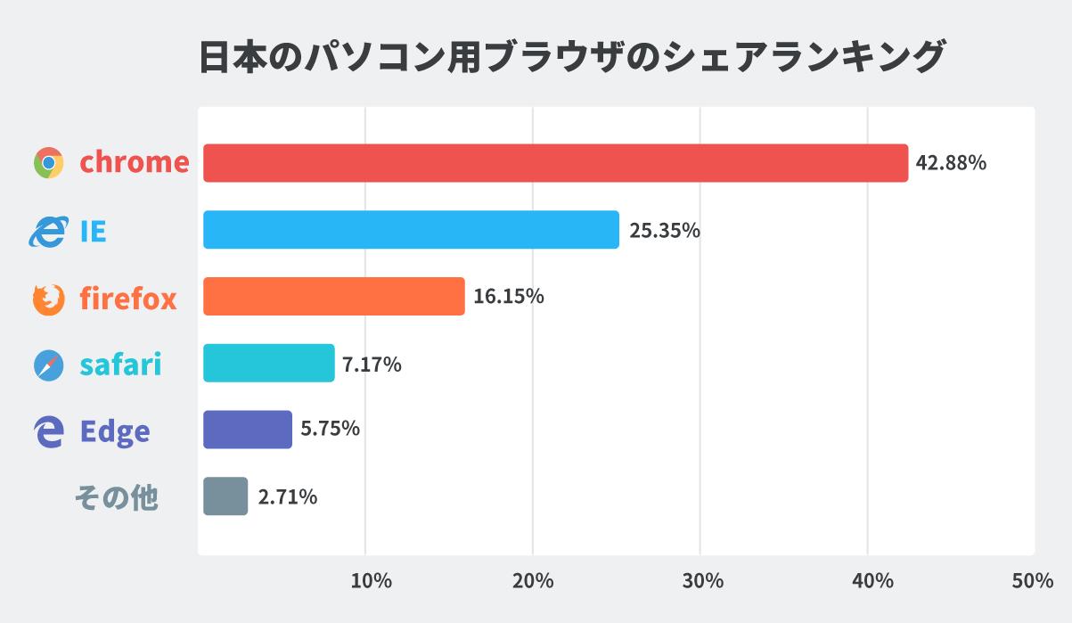 日本のブラウザシェアのグラフ