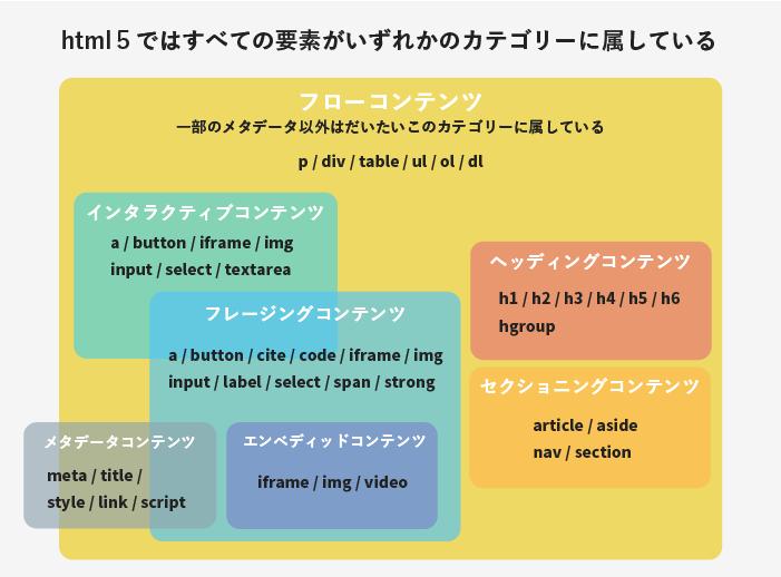 htmlのカテゴリー一覧