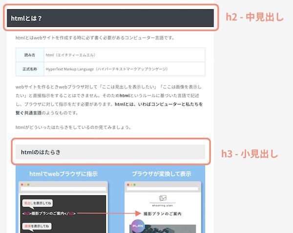 h2、h3の使用例