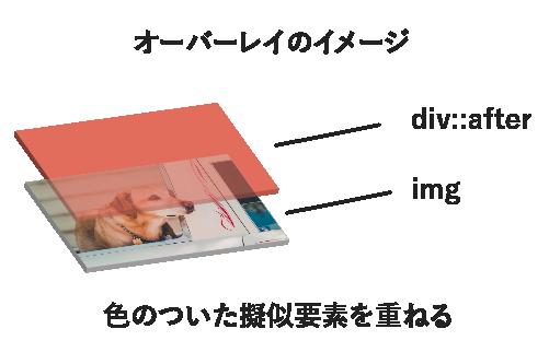 画像にレイヤーを重ねる時は色のついた擬似要素を重ねる