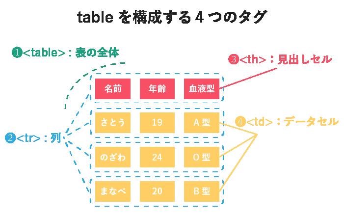 tableを構成する4つのタグ