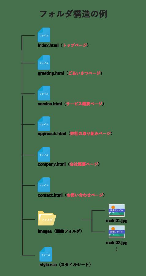 webサイトのディレクトリ構造
