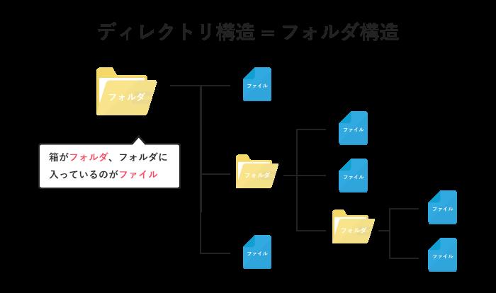 ディレクトリ構造=フォルダ構造