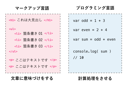 テキストに意味をつけるのがマークアップ言語、計算処理を指示するのがプログラミング言語