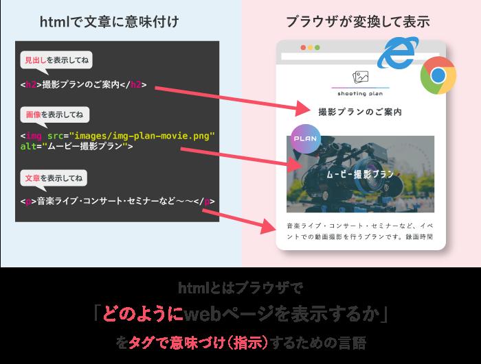htmlとはwebブラウザにどのように表示するかを指示するための言語