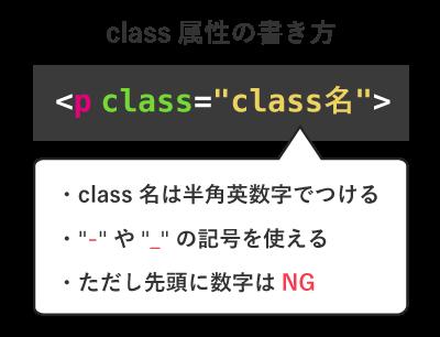 class属性の書き方