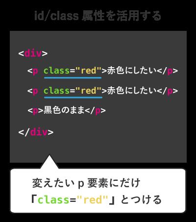 id属性class属性を活用する