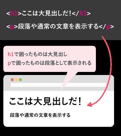 htmlの出力結果