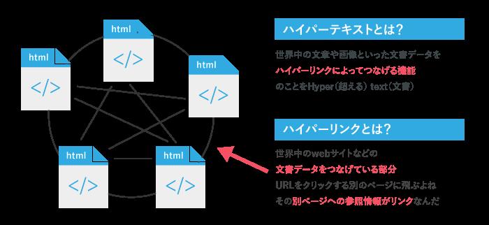 ハイパーテキストとは世界中のwebサイトを繋げる仕組み