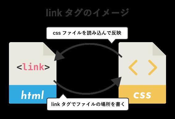 linkタグのイメージ