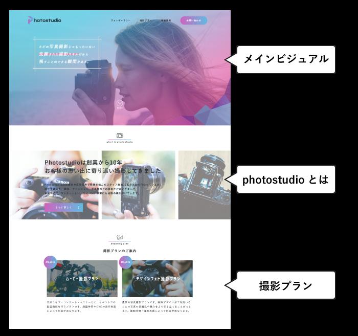 webページのセクション