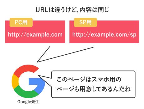 スマホ用のページを別URLで用意する