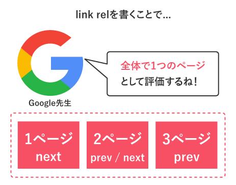 link-relを書くことで全体で1つのページとして評価してもらえる