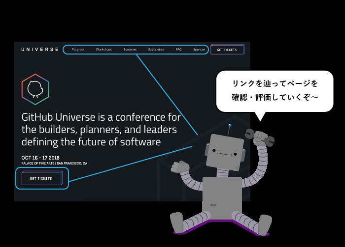 クロールはgoolgeのロボットによるページの確認・評価