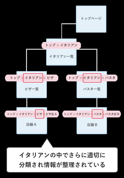 サイトマップが適切に分類されている例