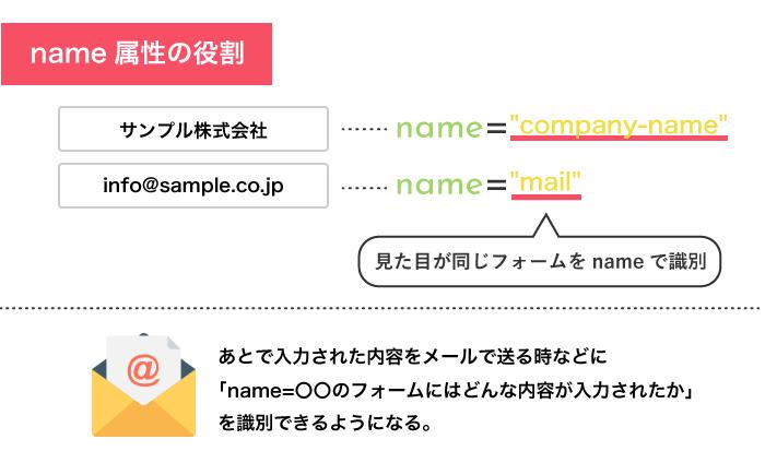 name属性はフォームごとのデータを識別する役割