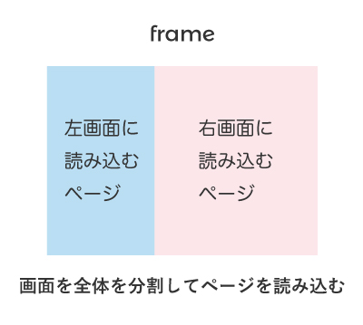 frameタグ