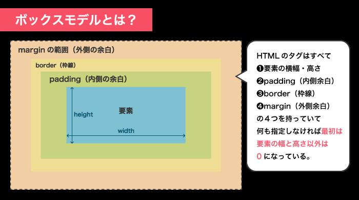 HTMLのボックスモデル