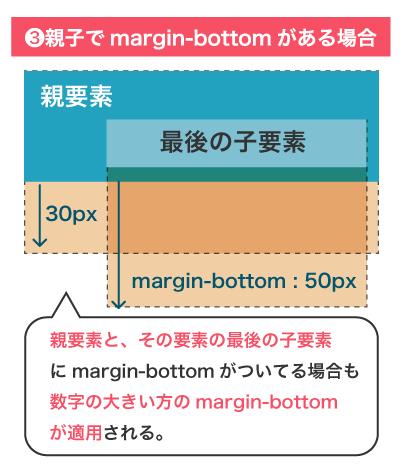 親要素と最後の子要素にmargin-bottomがある場合