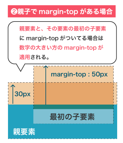 親要素と最初の子要素にmargin-topがある場合