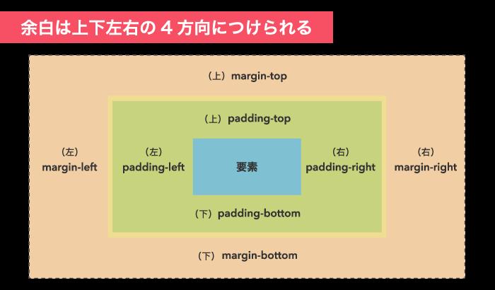 paddingとmarginは上下左右の4方向からつけられる
