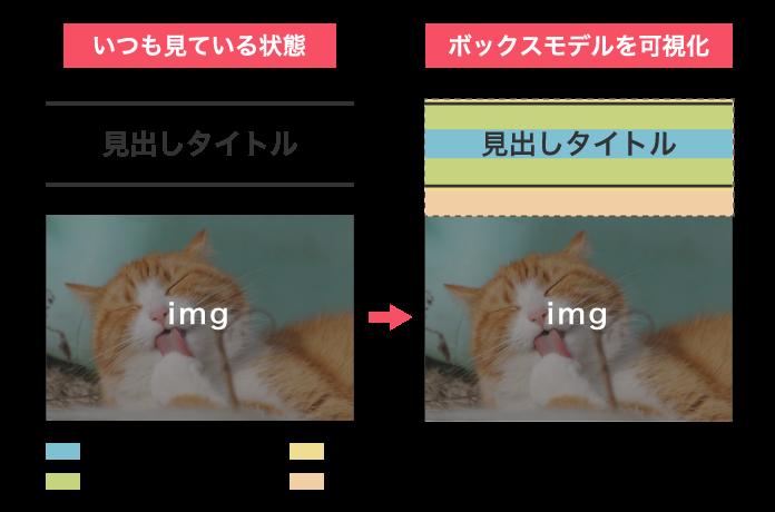 実際のhtmlでボックスモデルを可視化した例