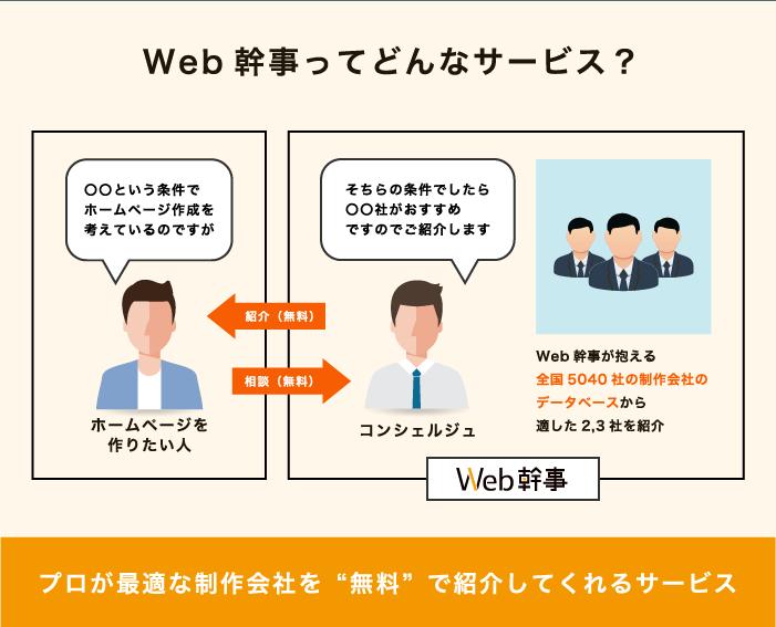 web幹事はプロが最適な制作会社を無料で紹介してくれるサービス